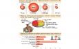 1/2 от фирмите изпускат поръчки заради летните отпуски