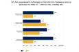 Близо 2/3 от компаниите смятат, че субсидирането на партиите от страна на държавата трябва да бъде 1 лев на глас